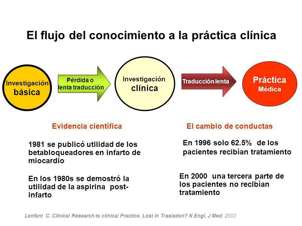 El flujo del conocimiento a la práctica clínica