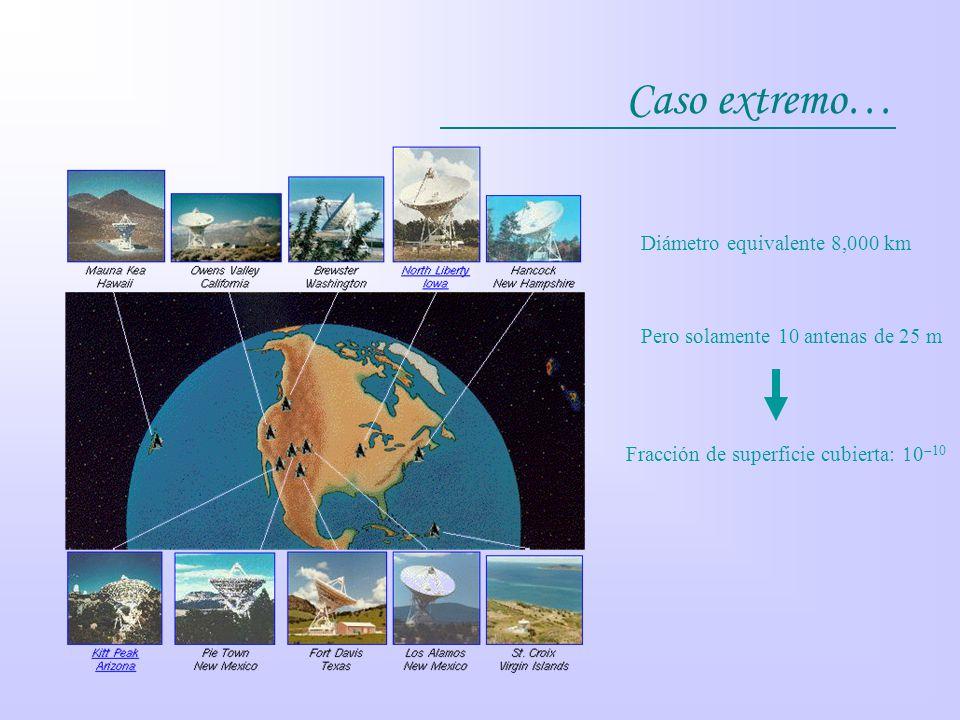 Caso extremo… Diámetro equivalente 8,000 km