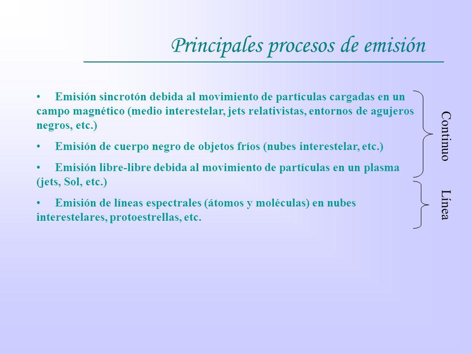 Principales procesos de emisión