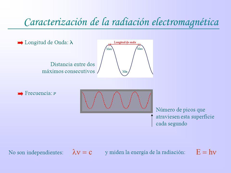 Caracterización de la radiación electromagnética