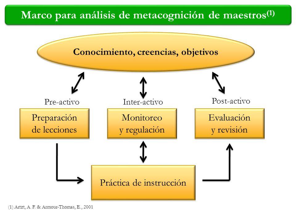 Marco para análisis de metacognición de maestros(1)