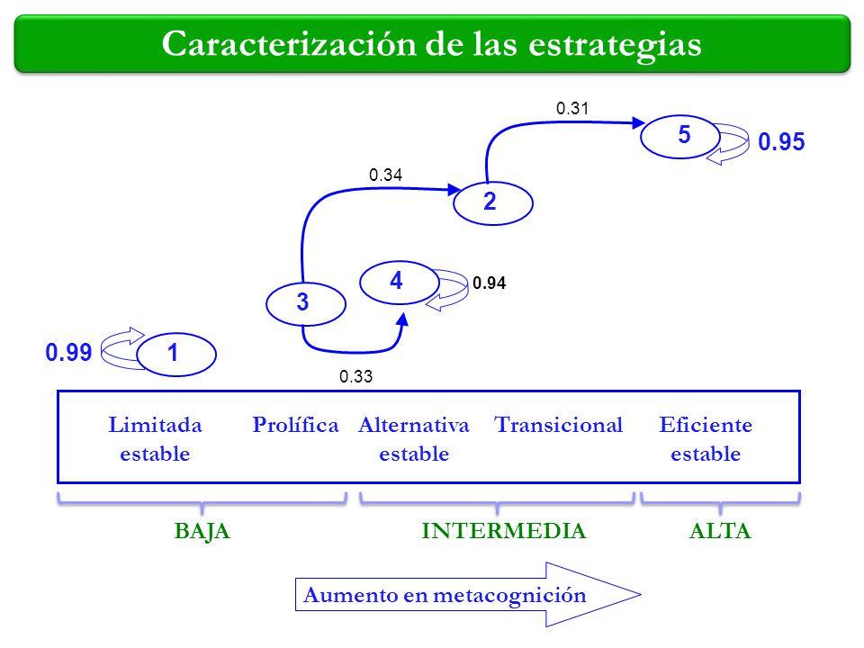 Caracterización de las estrategias Aumento en metacognición