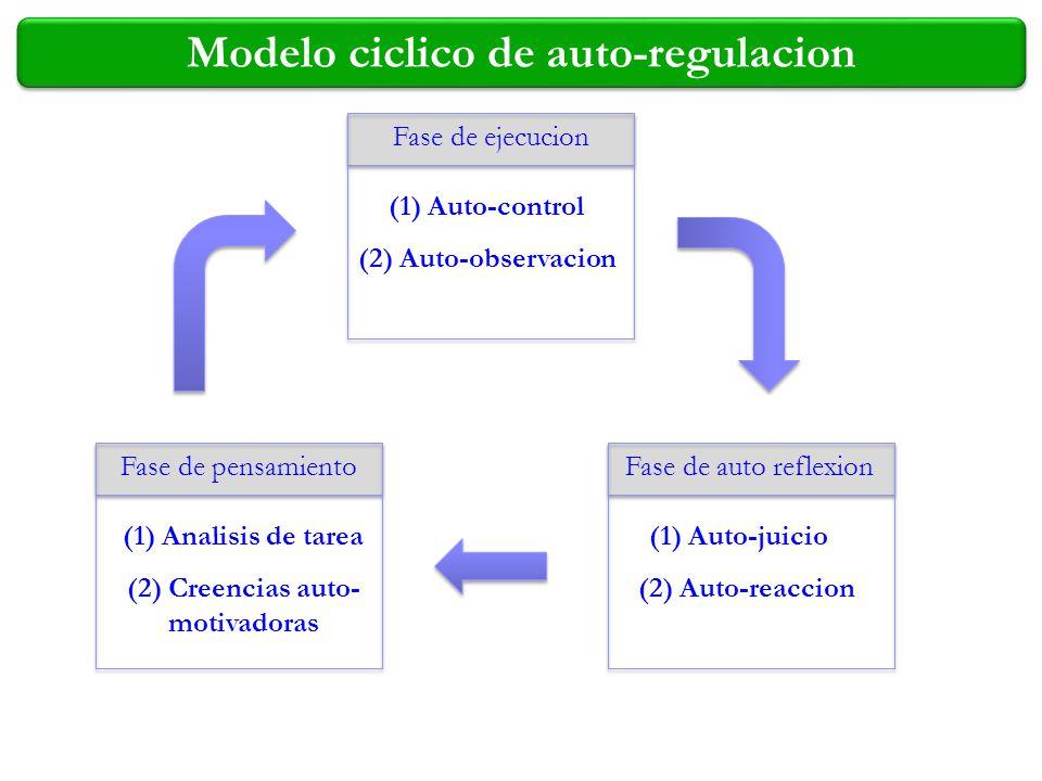 Modelo ciclico de auto-regulacion (2) Creencias auto-motivadoras