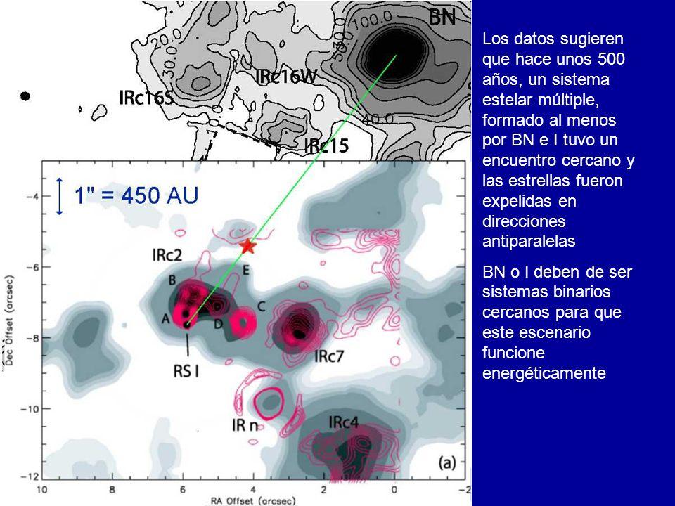 Los datos sugieren que hace unos 500 años, un sistema estelar múltiple, formado al menos por BN e I tuvo un encuentro cercano y las estrellas fueron expelidas en direcciones antiparalelas