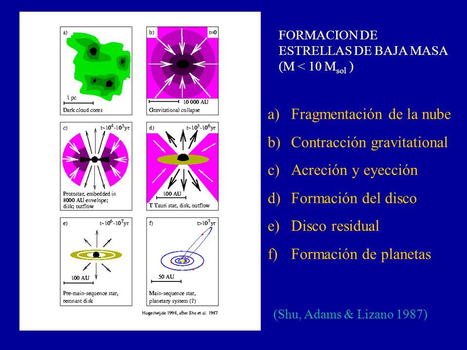 Fragmentación de la nube Contracción gravitational Acreción y eyección