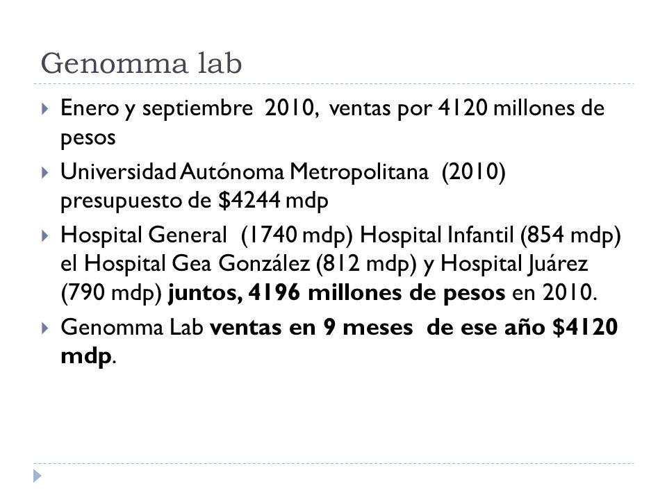 Genomma lab Enero y septiembre 2010, ventas por 4120 millones de pesos