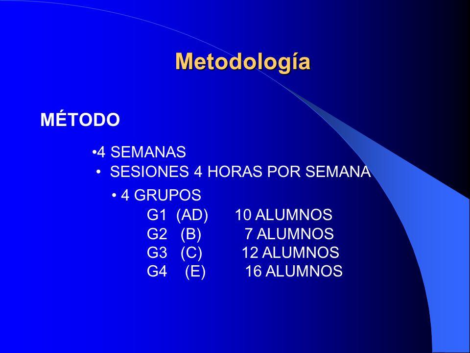 Metodología MÉTODO 4 SEMANAS SESIONES 4 HORAS POR SEMANA 4 GRUPOS