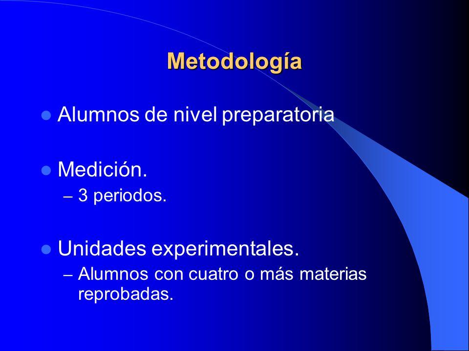 Metodología Alumnos de nivel preparatoria Medición.
