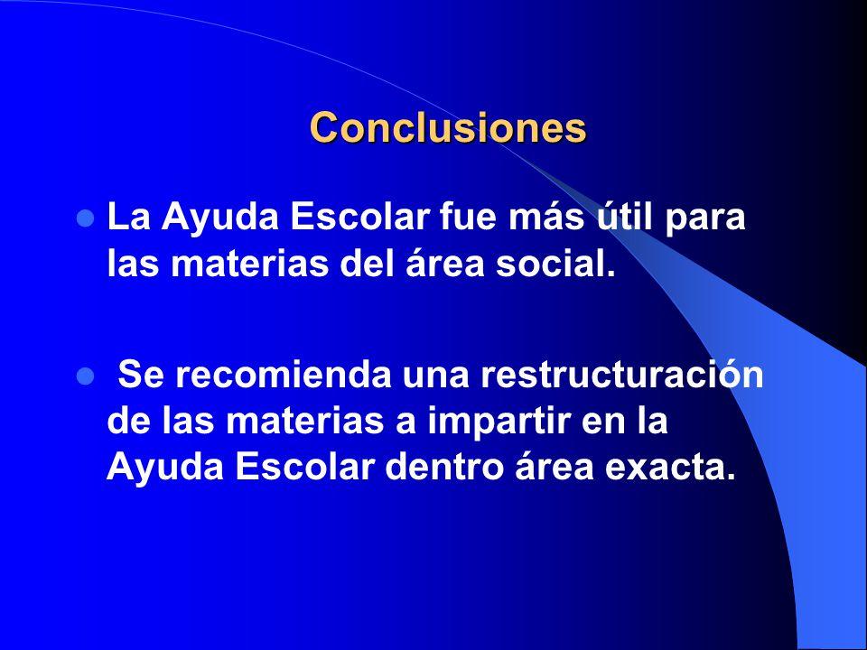 Conclusiones La Ayuda Escolar fue más útil para las materias del área social.