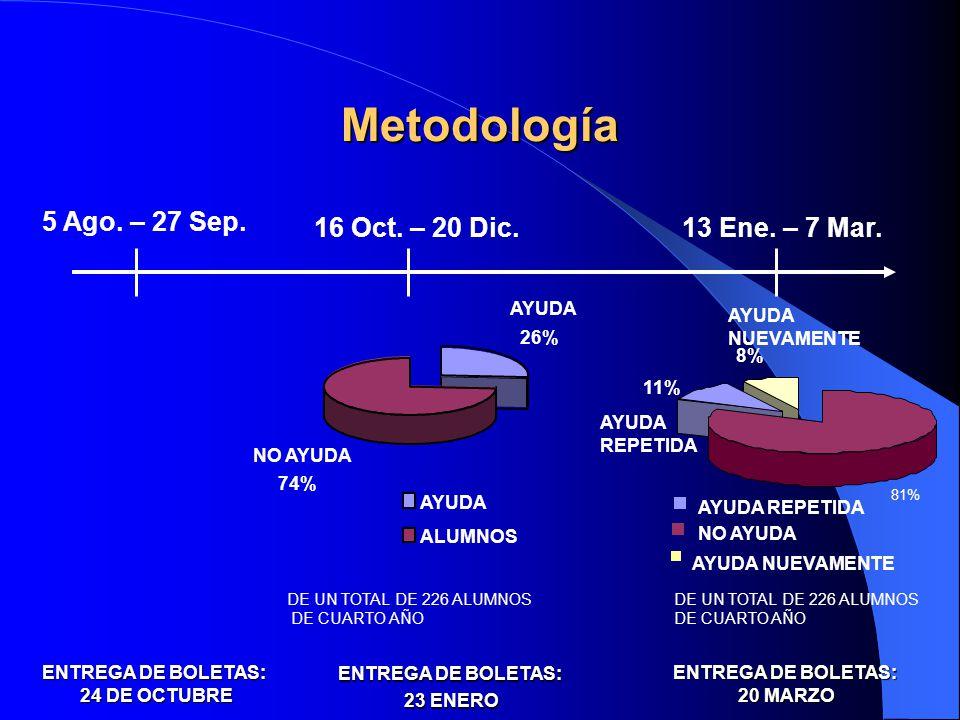 Metodología 16 Oct. – 20 Dic. 13 Ene. – 7 Mar. 5 Ago. – 27 Sep. AYUDA