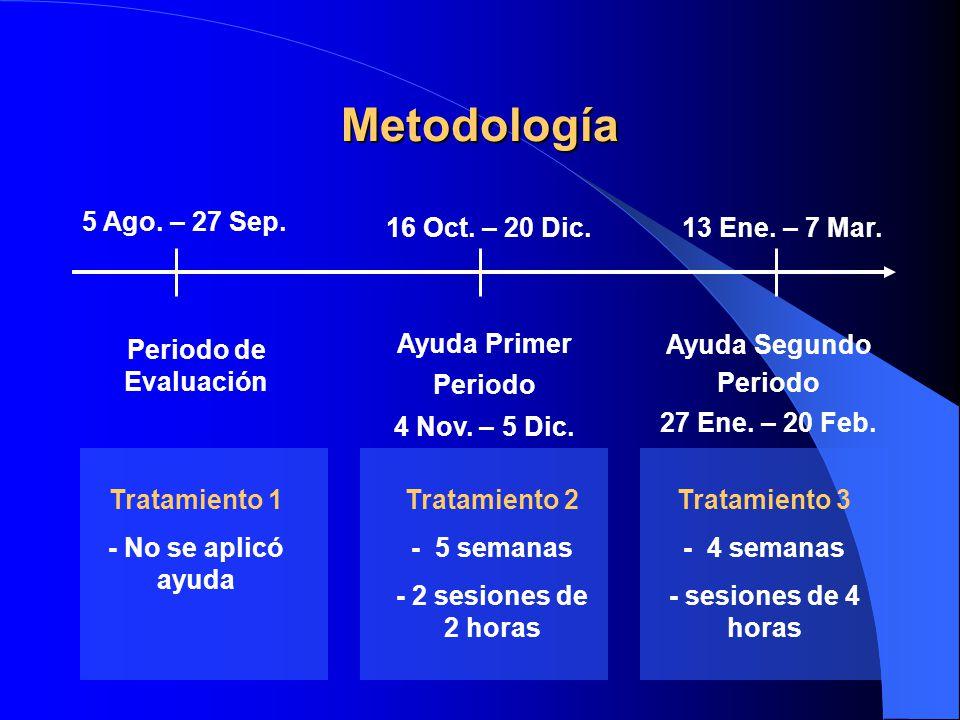 Metodología 5 Ago. – 27 Sep. 16 Oct. – 20 Dic. 13 Ene. – 7 Mar.