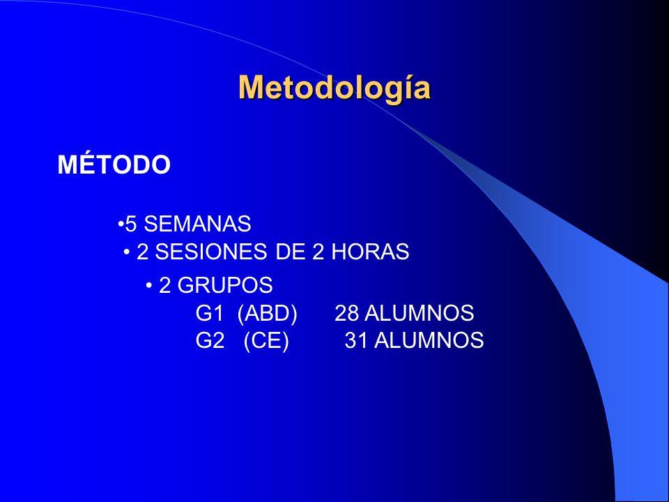 Metodología MÉTODO 5 SEMANAS 2 SESIONES DE 2 HORAS 2 GRUPOS