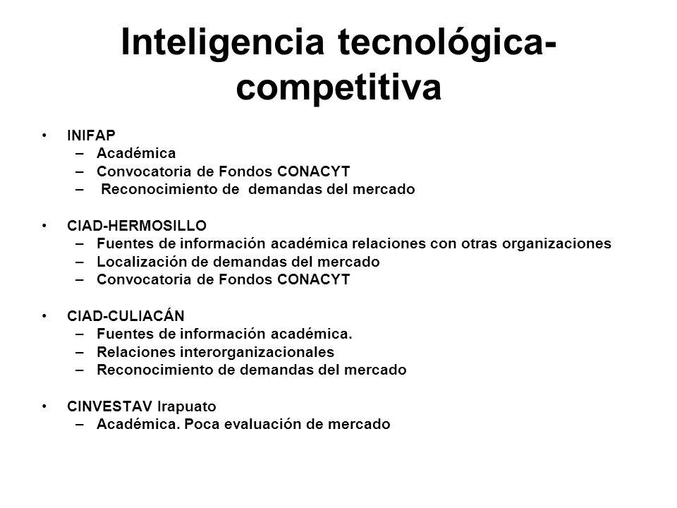 Inteligencia tecnológica- competitiva