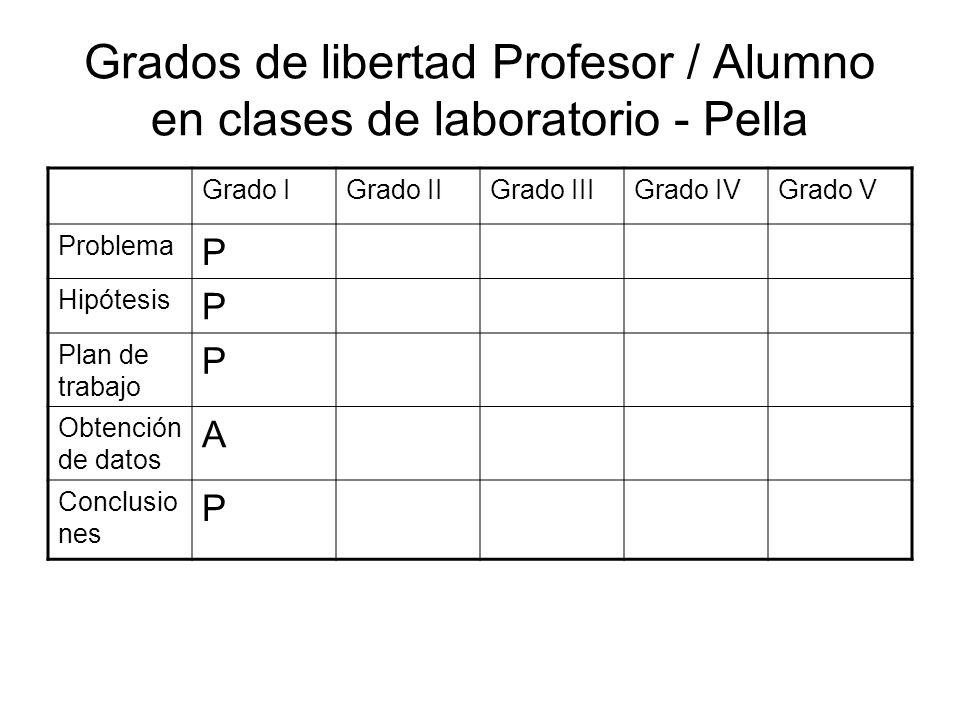 Grados de libertad Profesor / Alumno en clases de laboratorio - Pella