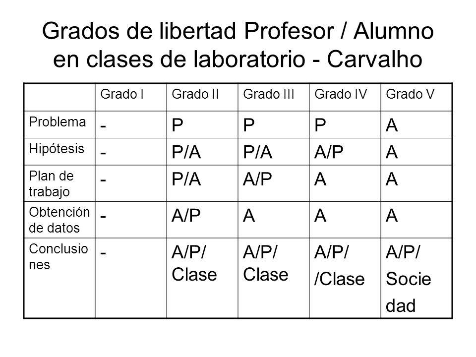 Grados de libertad Profesor / Alumno en clases de laboratorio - Carvalho