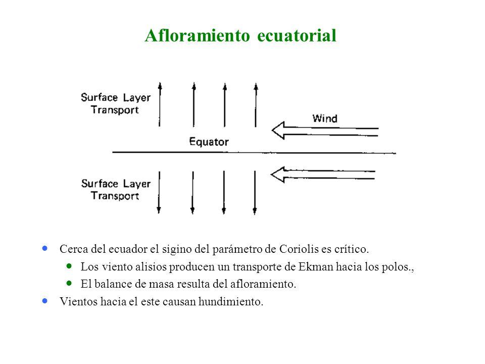 Afloramiento ecuatorial