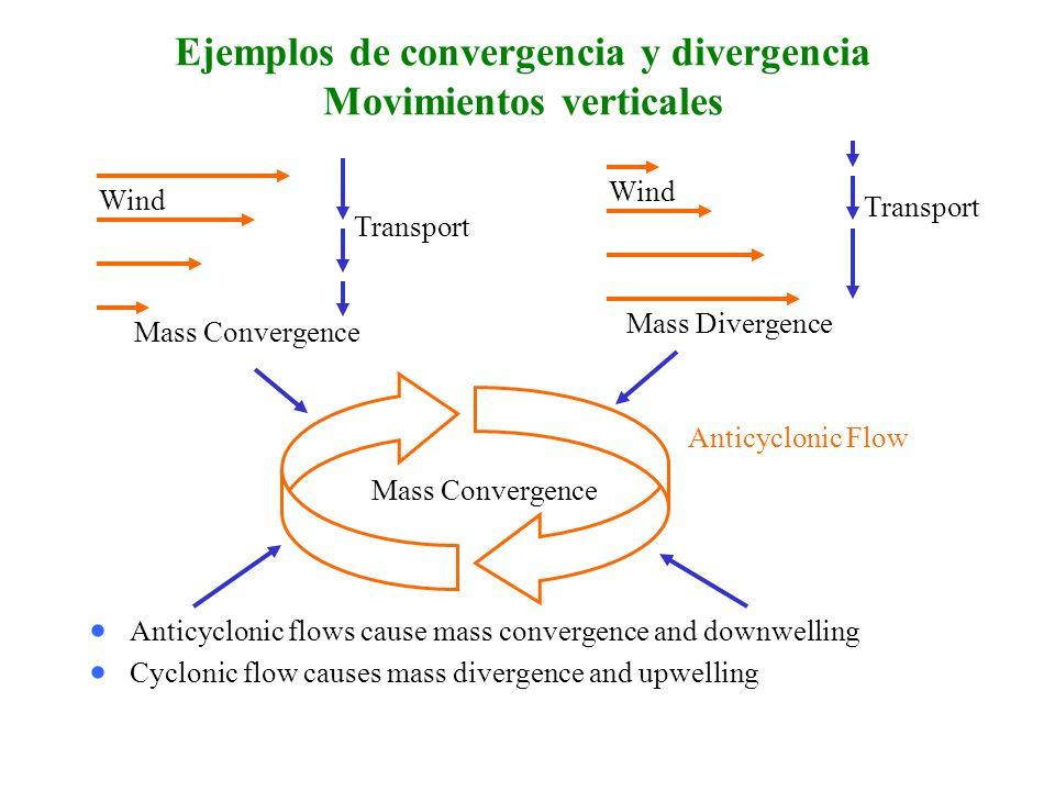 Ejemplos de convergencia y divergencia Movimientos verticales
