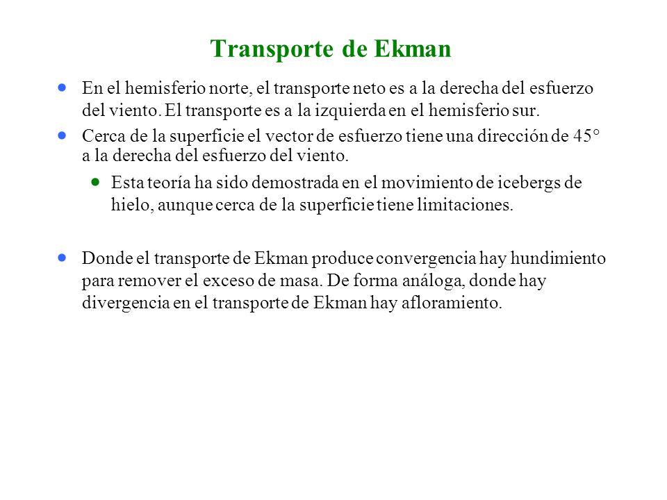 Transporte de Ekman
