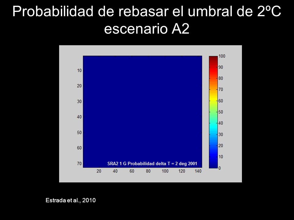 Probabilidad de rebasar el umbral de 2ºC escenario A2