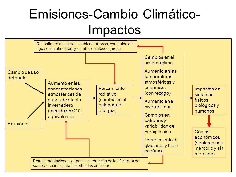 Emisiones-Cambio Climático- Impactos