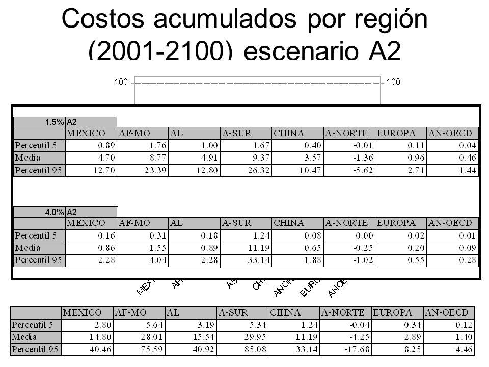 Costos acumulados por región (2001-2100) escenario A2