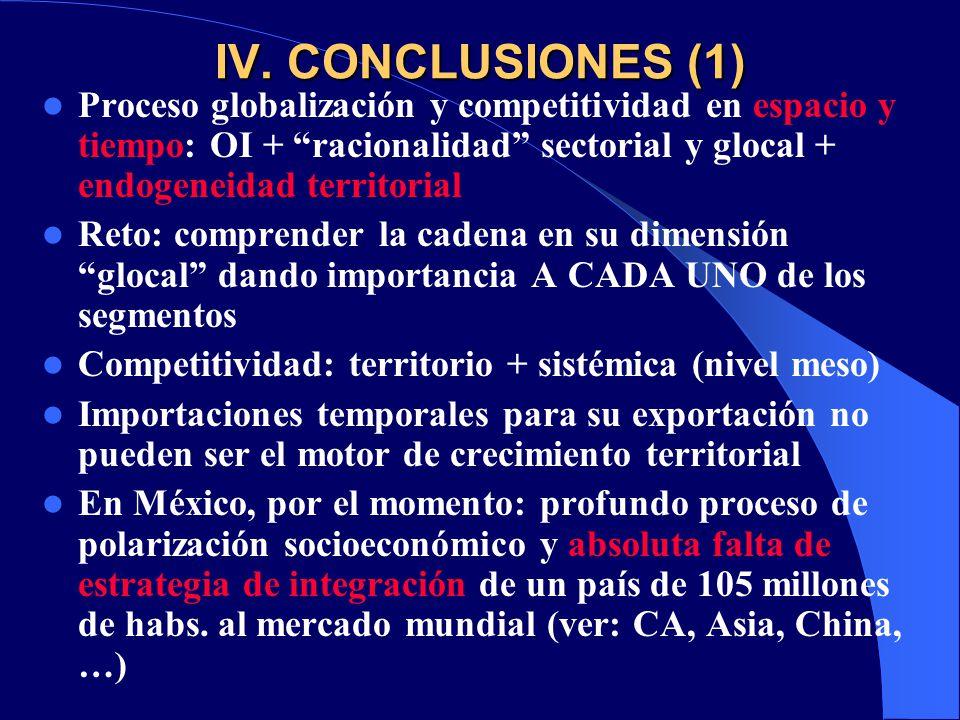 IV. CONCLUSIONES (1) Proceso globalización y competitividad en espacio y tiempo: OI + racionalidad sectorial y glocal + endogeneidad territorial.