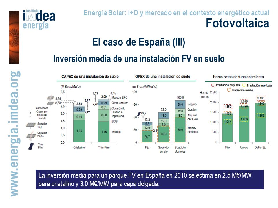 Inversión media de una instalación FV en suelo
