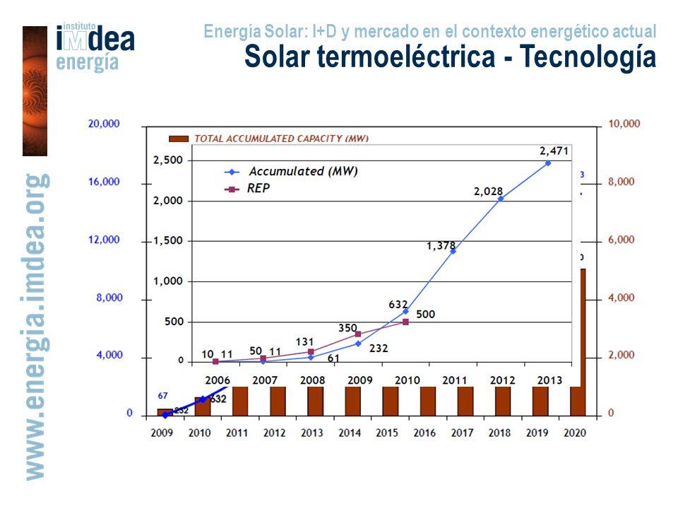 Solar termoeléctrica - Tecnología