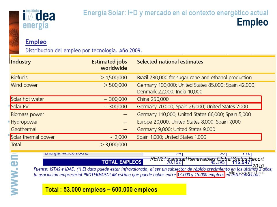 Empleo Energía Solar: I+D y mercado en el contexto energético actual