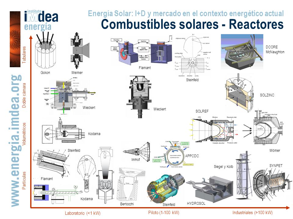 Industriales (>100 kW)