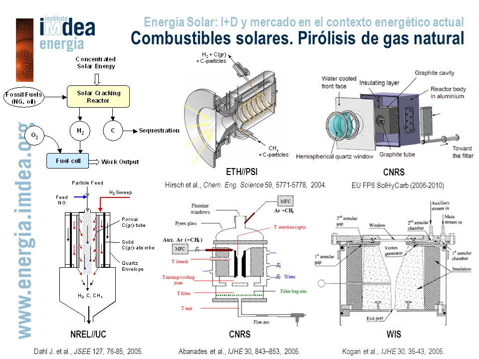 Combustibles solares. Pirólisis de gas natural