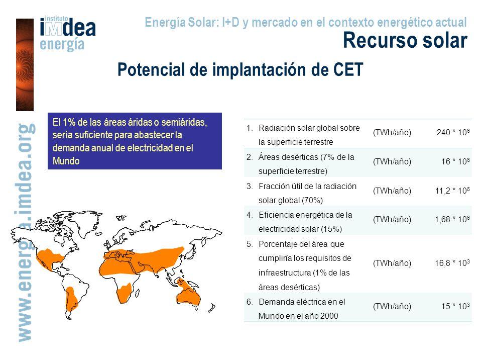 Potencial de implantación de CET