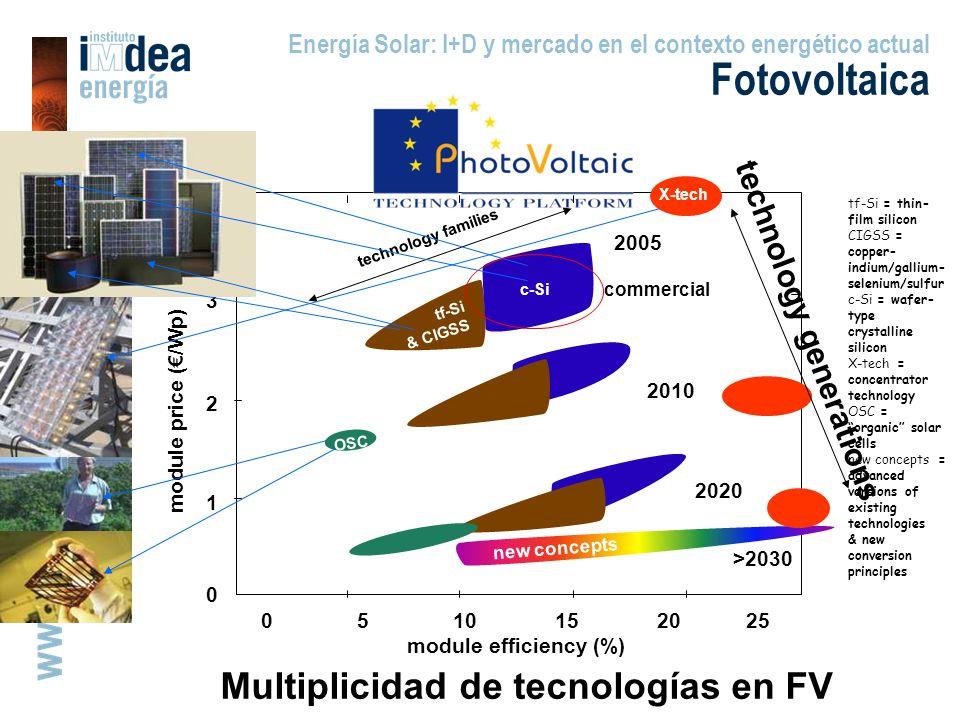 Multiplicidad de tecnologías en FV