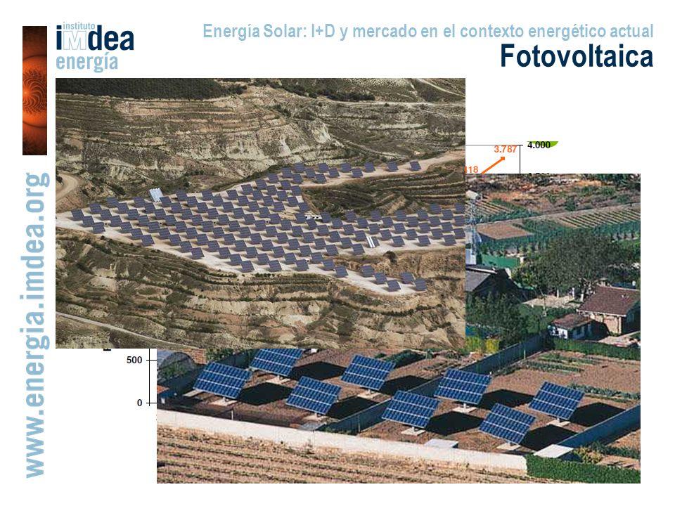 Fotovoltaica El caso de España (I)