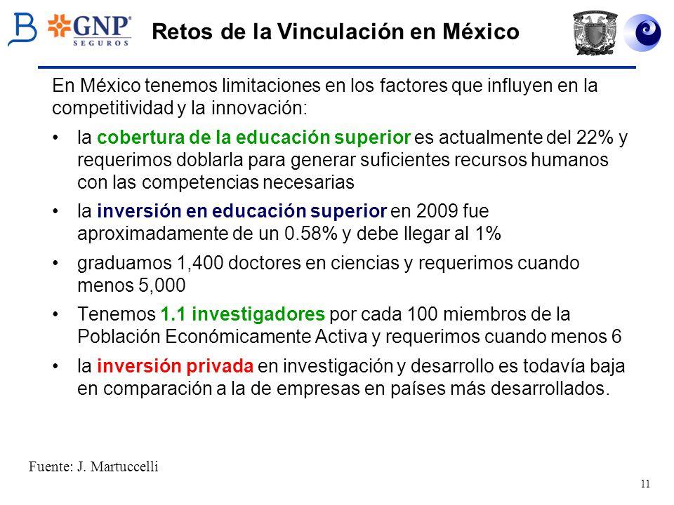 Retos de la Vinculación en México