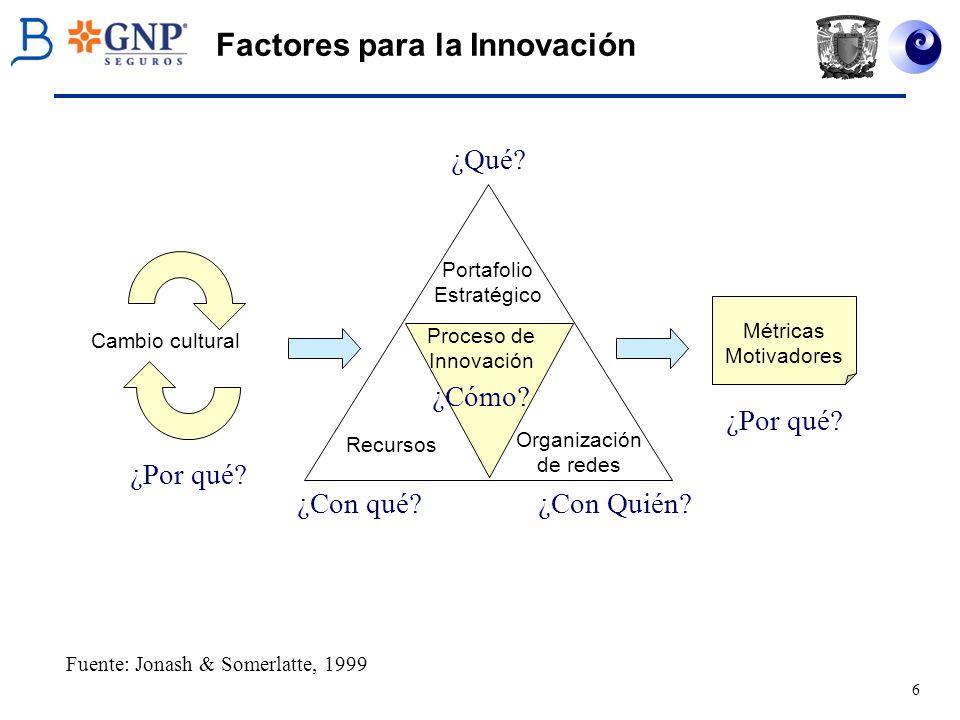 Factores para la Innovación