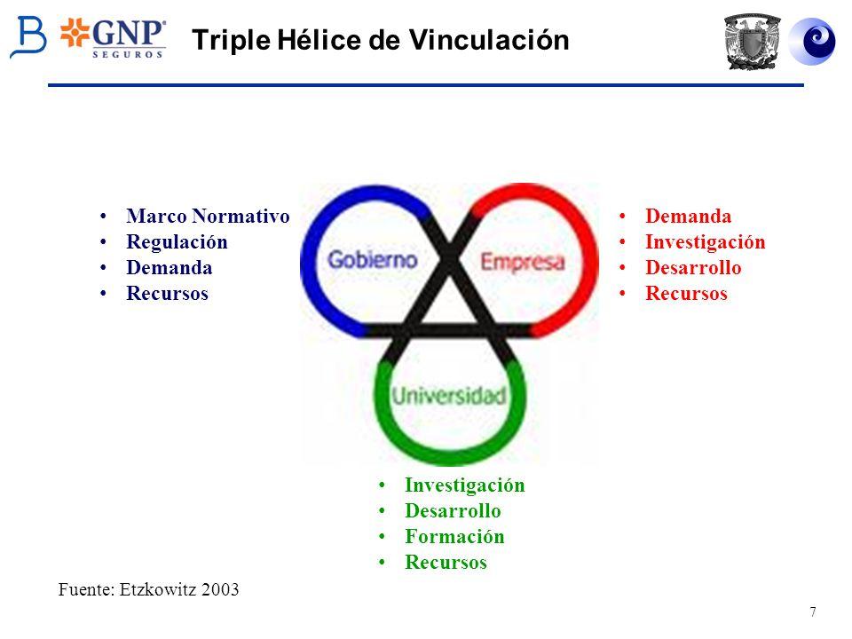 Triple Hélice de Vinculación