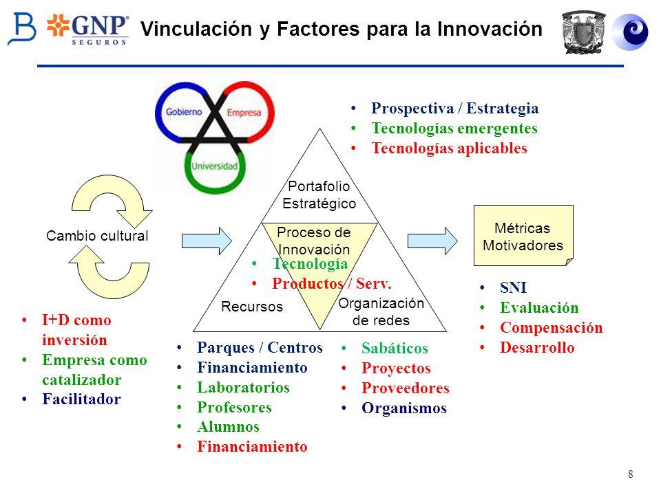 Vinculación y Factores para la Innovación