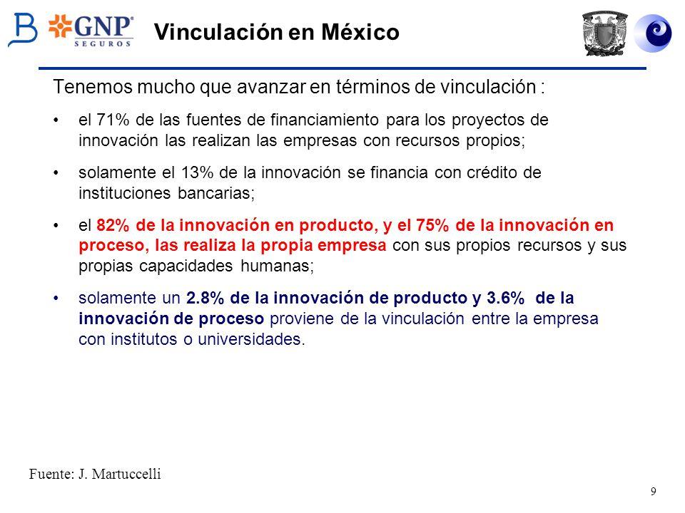 Vinculación en México Tenemos mucho que avanzar en términos de vinculación :