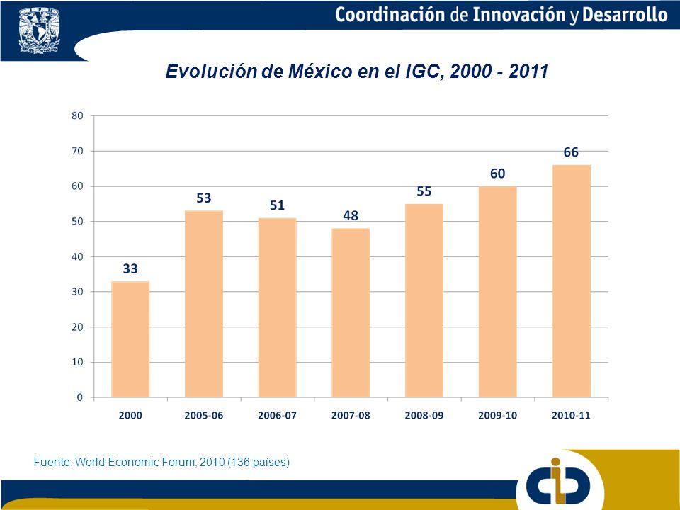 Evolución de México en el IGC, 2000 - 2011