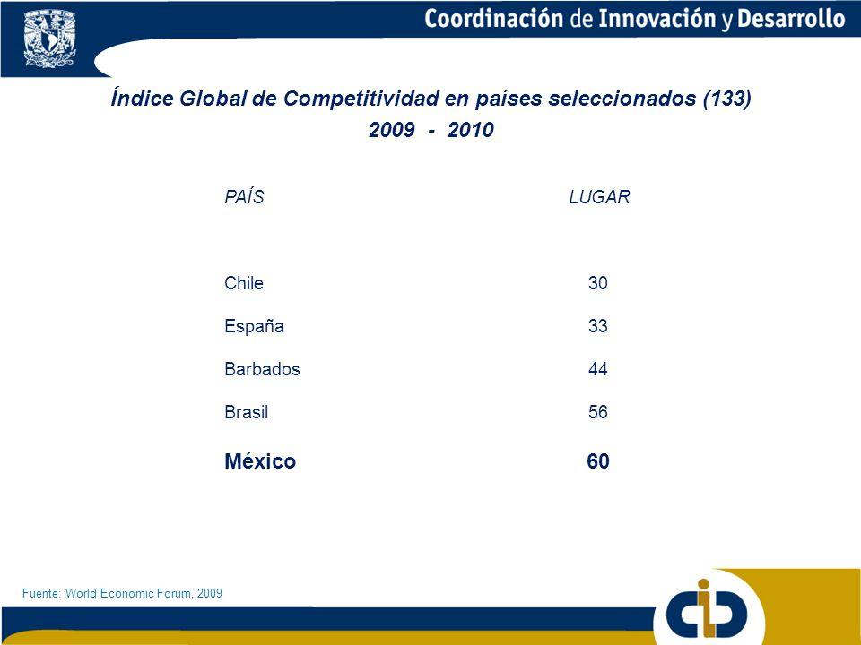 Índice Global de Competitividad en países seleccionados (133)