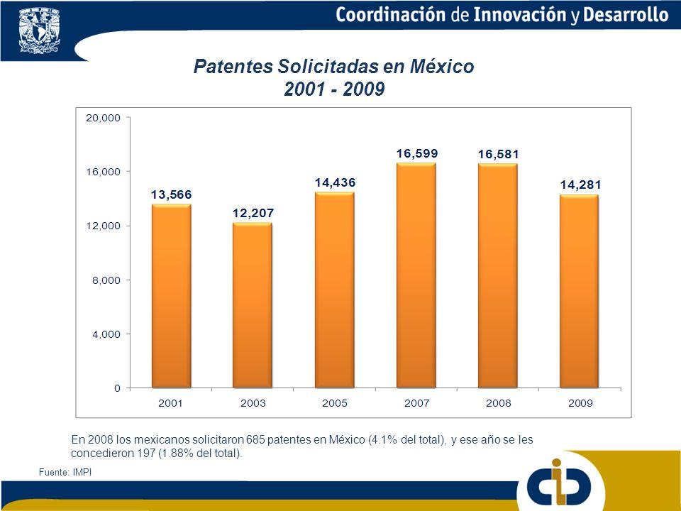Patentes Solicitadas en México 2001 - 2009
