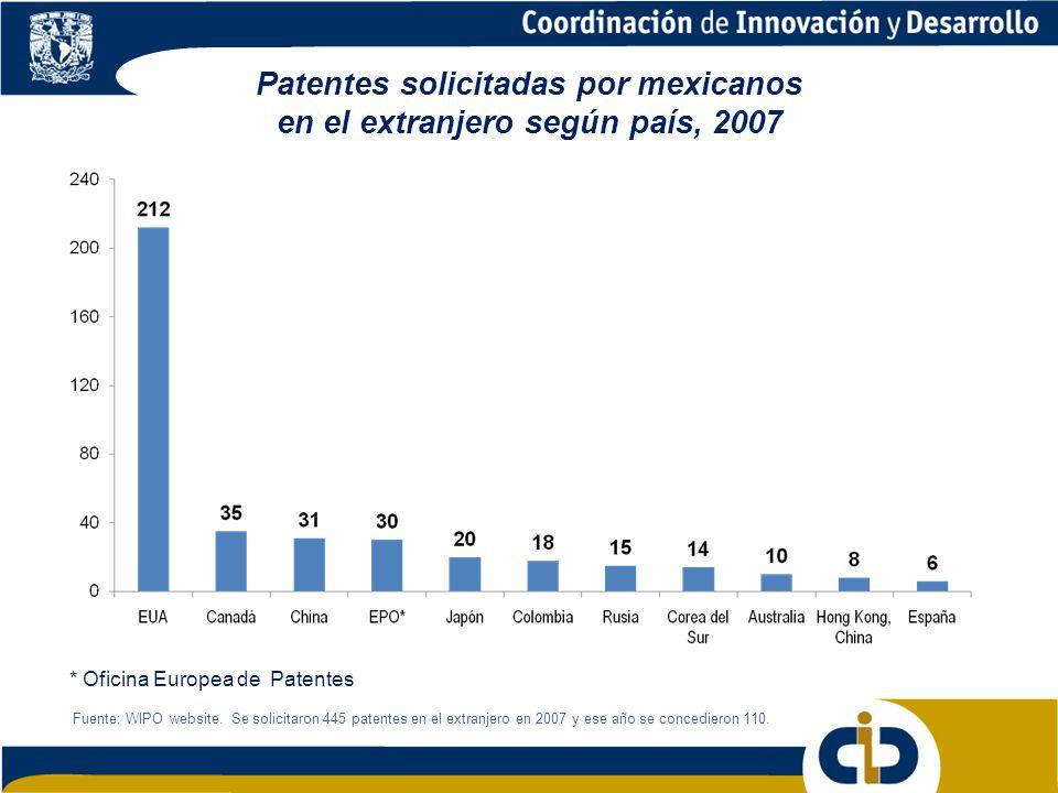 Patentes solicitadas por mexicanos en el extranjero según país, 2007