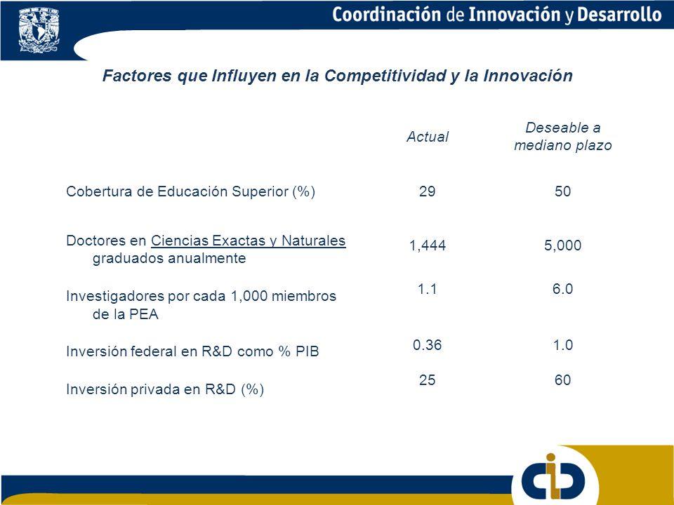 Factores que Influyen en la Competitividad y la Innovación