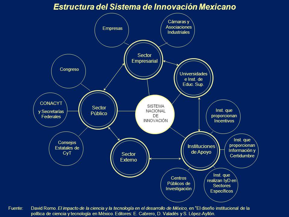 Estructura del Sistema de Innovación Mexicano