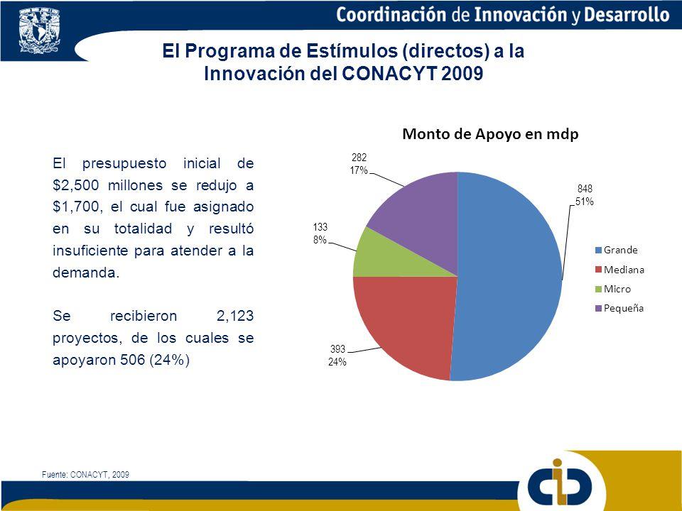 El Programa de Estímulos (directos) a la Innovación del CONACYT 2009