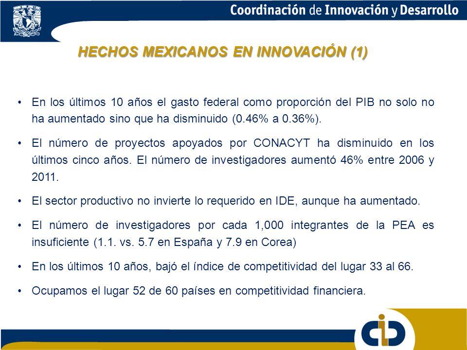 HECHOS MEXICANOS EN INNOVACIÓN (1)