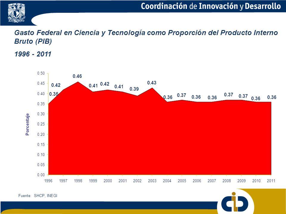 Gasto Federal en Ciencia y Tecnología como Proporción del Producto Interno Bruto (PIB)