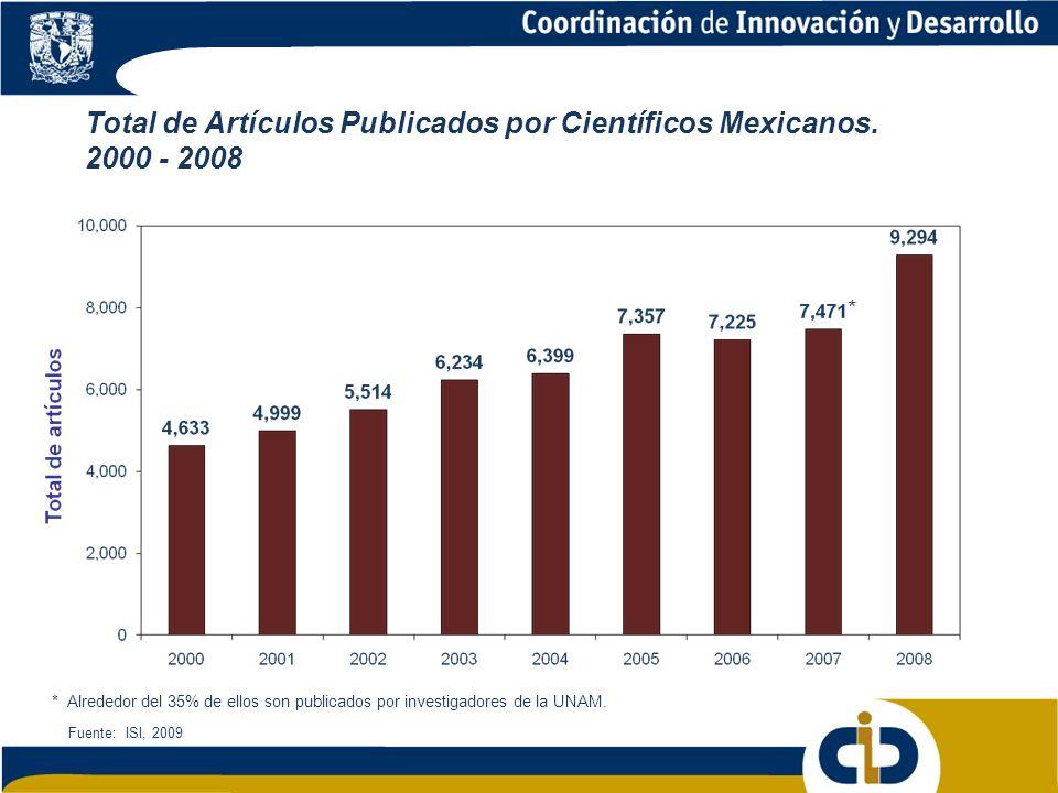 Total de Artículos Publicados por Científicos Mexicanos. 2000 - 2008