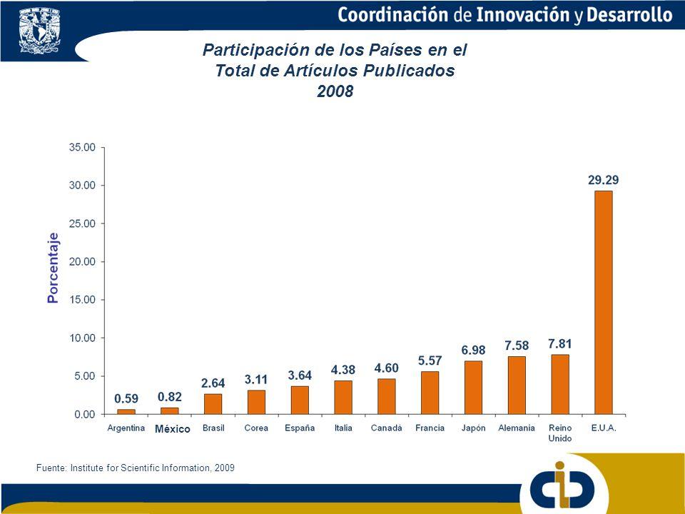 Participación de los Países en el Total de Artículos Publicados 2008